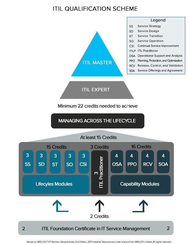 ITIL Qualification Scheme.jpg