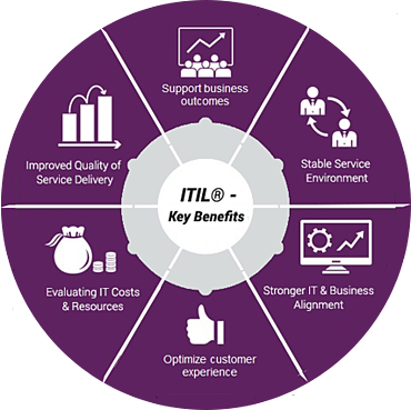 ITIL-benefits.png