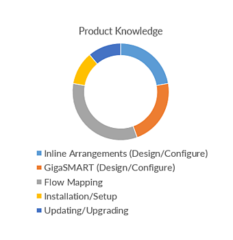 Product Knowledge GCP Test