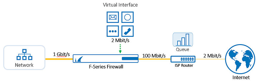 What's Cool about the Barracuda Networks CloudGen Firewall